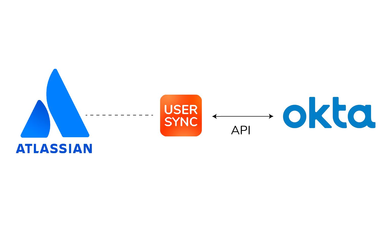 Okta Jira integration with user directory synchronization