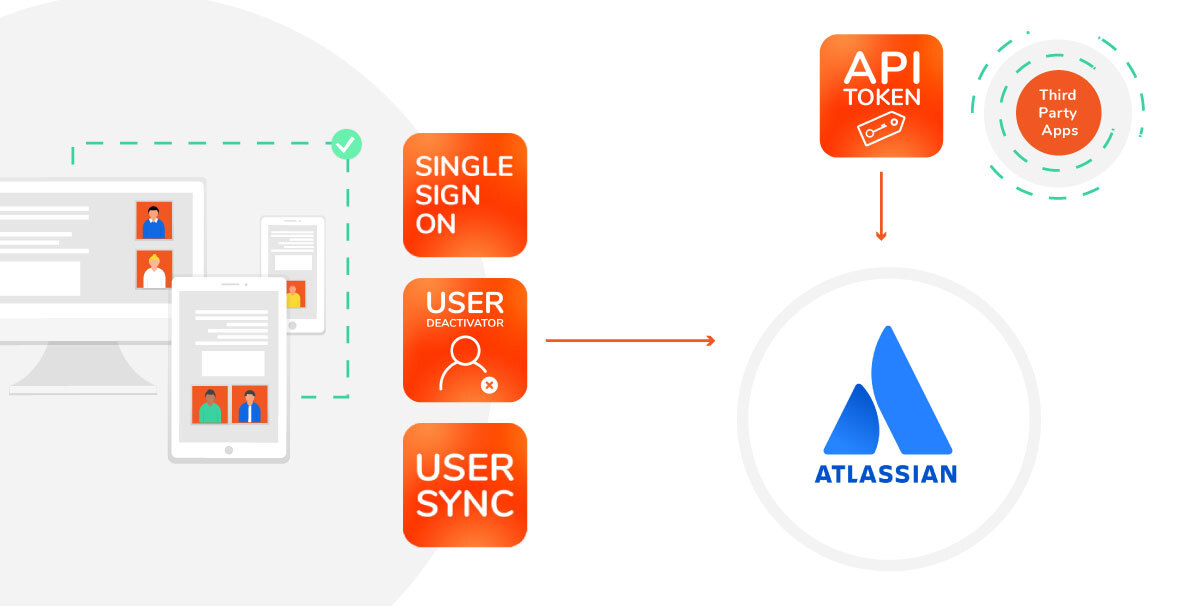 Atlassian User Management