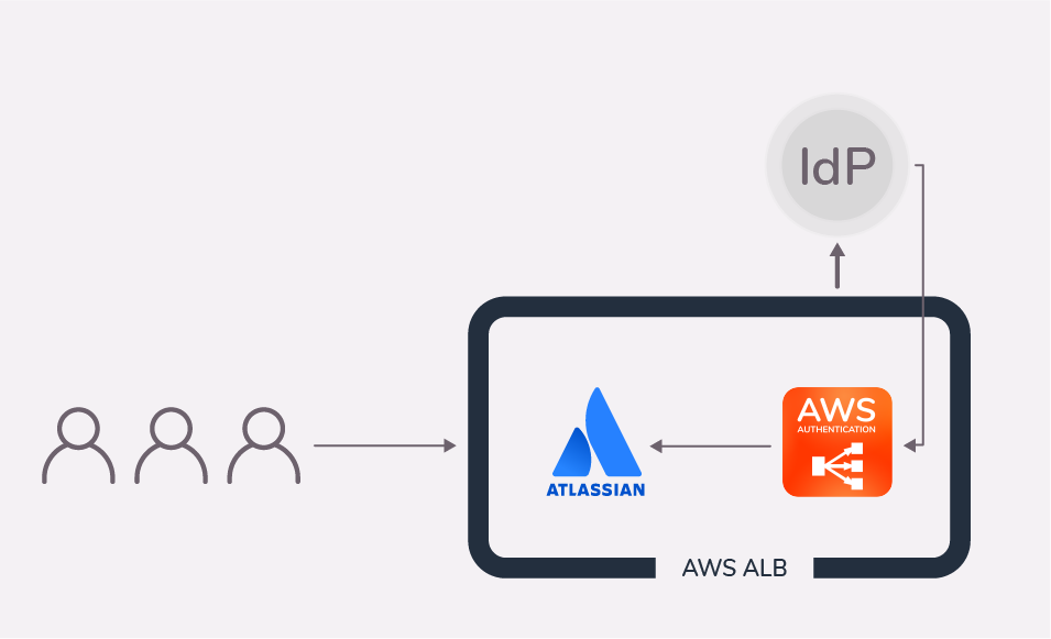 AWS ALB authentication