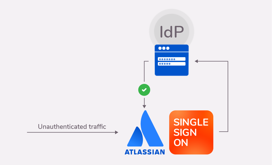 Flow diagram for an SSO authentication into Atlassian applications