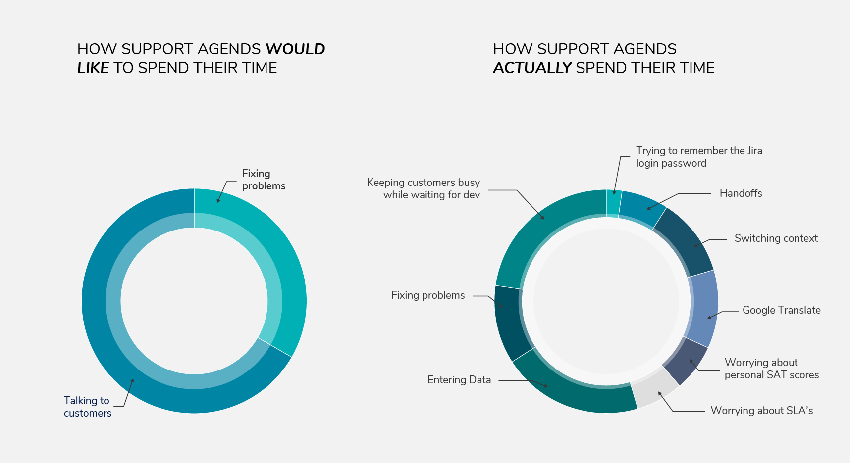 How support agents spend their time in distracting tasks