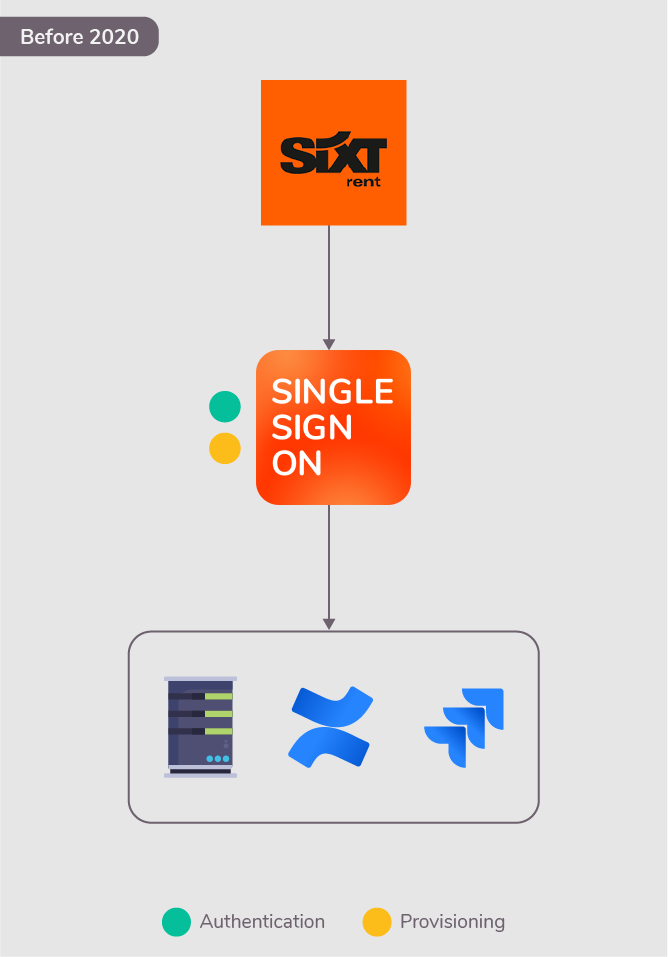 Authenticating and provisioning users with resolution's SAML SSO
