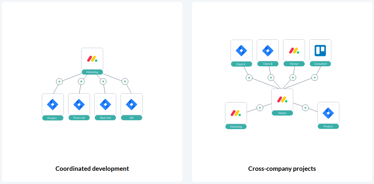 Complex workflow automation between monday.com and Jira cloud with Unito